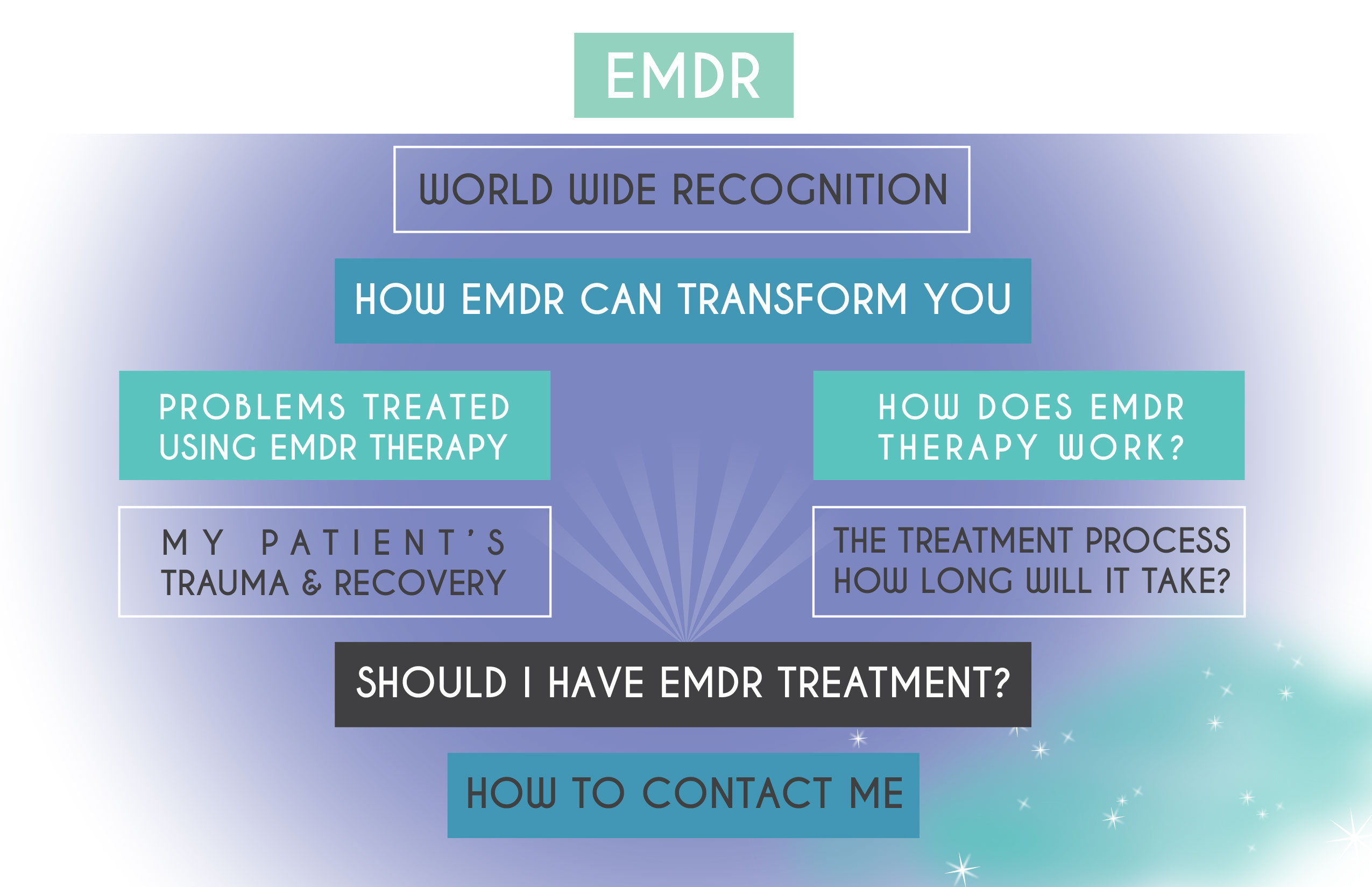 EMDR treatment diagram
