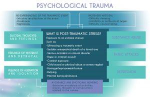 Psychological Trauma Diagram